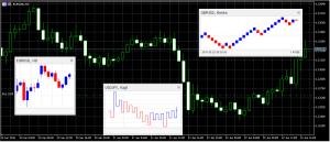 FX Blue Labs || Apps || MT4/5 indicator package